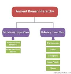 Ancient Roman Social Class Hierarchy