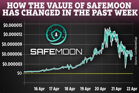 SafeMoon's price plunges 50% as Dogecoin also drops in value