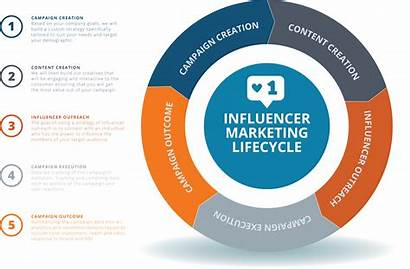 Marketing Influencer Lifecycle Consultation Quote Website