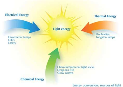 exles of light energy chemistry and light www scienceinschool org