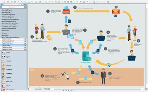 Pengertian Flowchart Dan Simbol-simbolnya Dalam Pemrograman Flowchart Menghitung Luas Lingkaran Dan Keliling Dashed Lines Detailed Flow Chart Meaning Library System Of Models Communication Symbols Best Maker Online