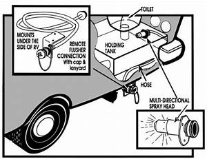 Rv Holding Tank Flush System Problem
