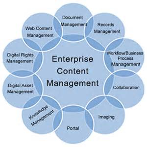 Enterprise Content Management ECM