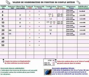Calcul Puissance Moteur : store et volet valeur de condensateur en fonction du couple moteur n m ~ Medecine-chirurgie-esthetiques.com Avis de Voitures