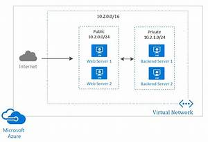 Creating A Vnet With Two Subnets