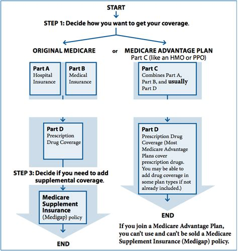 medicare advantage physicians medical group