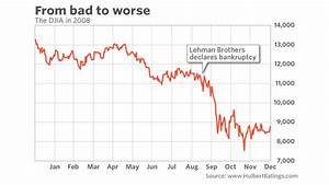What the lesson of Lehman Brothers means for investors ...