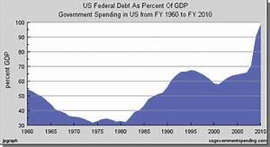 America 39 S Unsustainable Debt