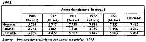 projet de loi de financement de la s 233 curit 233 sociale pour 1997 assurance vieillesse