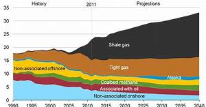 Fracking puts U.S. first in shale gas production