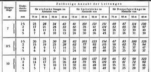 Leitungswiderstand Berechnen : leitungen f r elektrische schwachstromanlagen ~ Themetempest.com Abrechnung