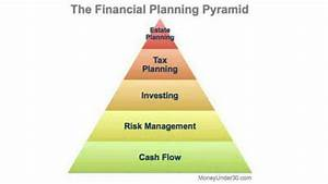 Snowball Debt Calculator Spreadsheet The Financial Planning Pyramid Which Level Are You On
