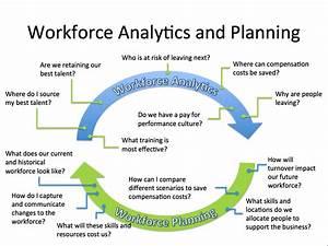 Successful workforce planning visier inc for Workforce plan template example