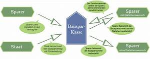 Wie Funktioniert Bausparen : wie funktioniert ein bausparvertrag bausparen erkl rt ~ Lizthompson.info Haus und Dekorationen