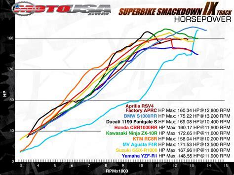 2012 Bmw S1000rr Superbike Smackdown Track Photos