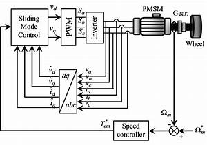 A Simplified Sliding Mode Controlled Electronic