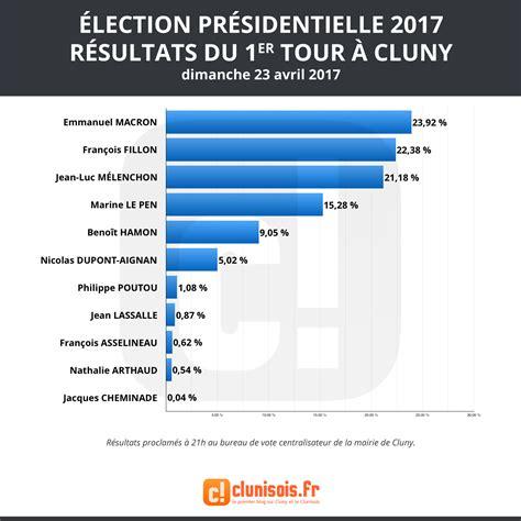 bureau de vote 15 mis à jour élection présidentielle 2017 les résultats