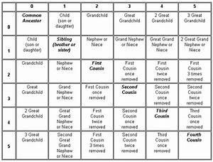 Genealogy Resource Roundup  U2013 Organized For Life