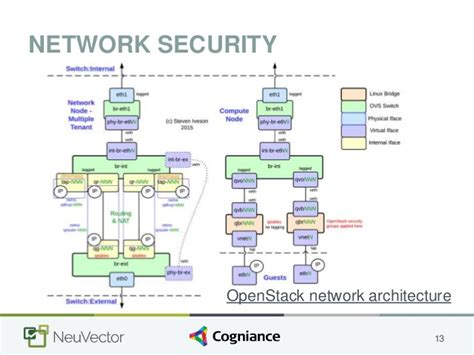 Docker Container Security  A Network View. Disputing Credit Report Online. Personal Injury Calculator For Personal Injury Claims. Web Application Security Issues. Cleveland Dui Attorney United Airlines Lounge. Fund Of Funds Directory Free Networking Tools. Online Teaching Certification Program. Demand Capacity Planning Chevron Stock Market. How To Clean Sprinkler Heads
