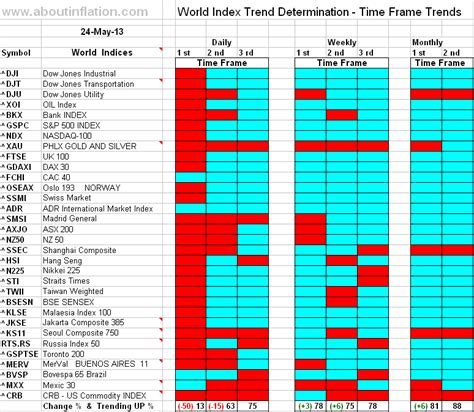 World Indices Trend Determination 24 May 2013 Time Frame