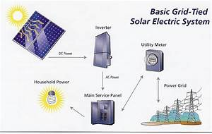 Grid Tied Solar Power System Diagram
