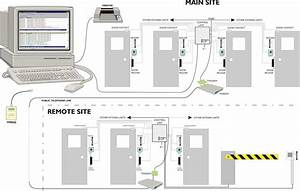 Arindam Bhadra  You Need An Access Control Systems