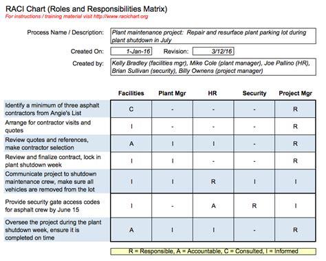 Raci Analysis Template by Raci Chart And Excel Raci Charts
