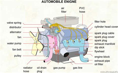 Components Of An Automobile