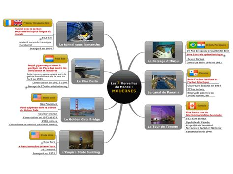 les 7 merveilles du monde modernes mind map biggerplate