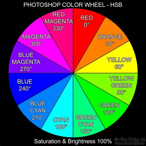 how to create your own photoshop color wheel