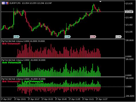mt4 market buy the piptick bid ask volume mt5 technical indicator