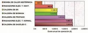Instalación con energía geotérmica en una vivienda unifamiliar en el Algarve
