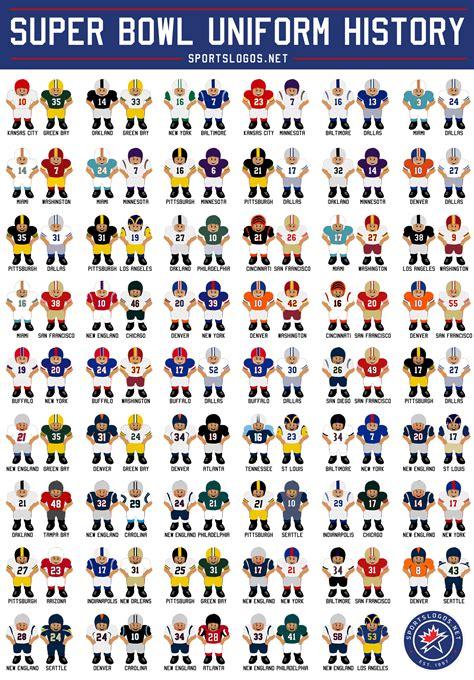 Complete Super Bowl Uniform History Cartoon Edition