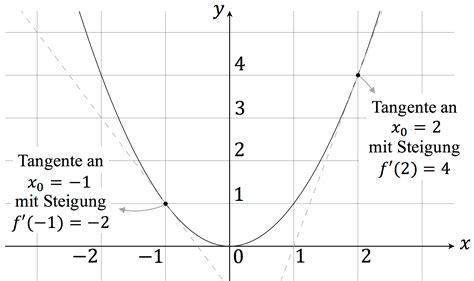 steigung tangente berechnen steigung und tangente