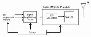 Block Diagram Of Zigbee Based Wireless Sensor Node