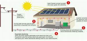 Grid Tie Solar - Connection Diagram  U0026 Explanation