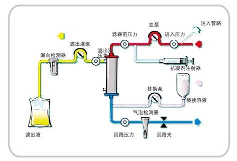 百特CRRT治疗模式 - 急性肾损伤治疗(CRRT) - 百特中国官网