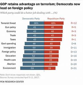 Poll: Public perception of GOP drops; Dems take the lead ...