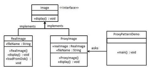 design patterns proxy pattern tutorialspoint