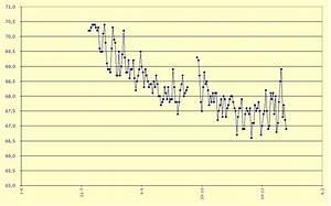 Fluktuation Berechnen : berwachen sie ihr gewicht und bmi der trend ihres gewichtes in einem grafik sie m chten ~ Themetempest.com Abrechnung