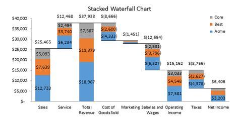 waterfall chart  excel  peltier tech blog