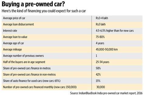 holding   car loans