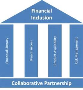 Pillars of Financial Inclusion economicfreshman