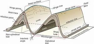 Geometry Of Folds