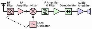 What Is A Superheterodyne Receiver
