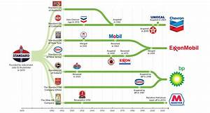 Chart The Evolution Of Standard Oil