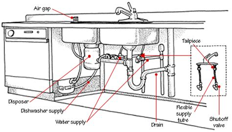 pipes under kitchen sink diagram diagram pipes under sink
