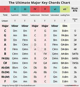 Understanding How Chords In A Major Key Are Made    Chords