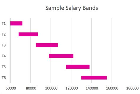 understanding salary bands  job grades
