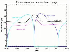 Pluto Surface Temperature | www.pixshark.com - Images ...